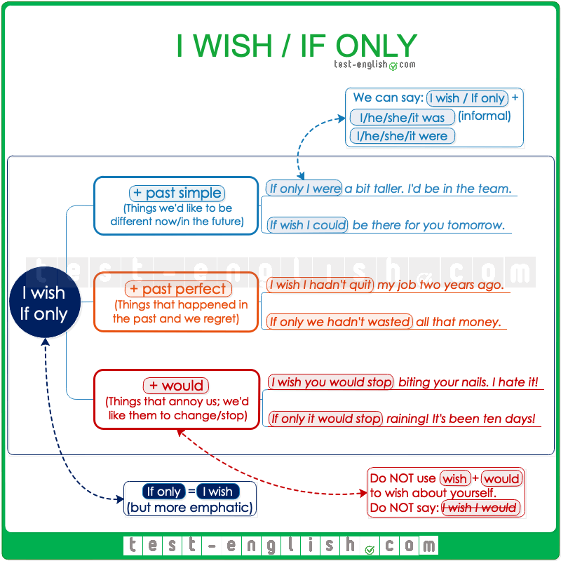 Wishes and regrets – I wish / if only