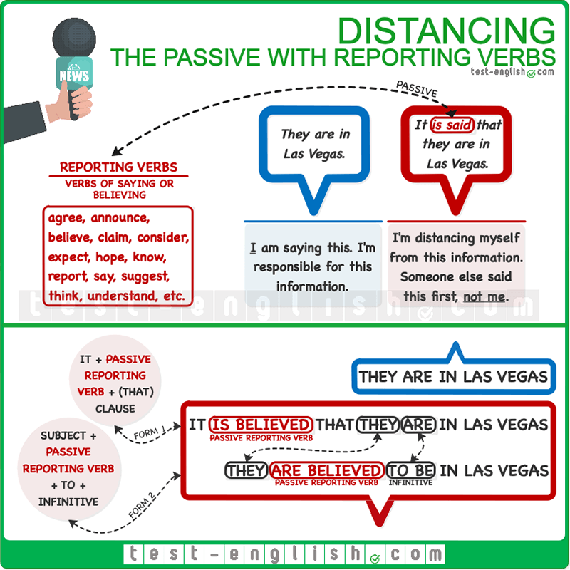 The passive with reporting verbs