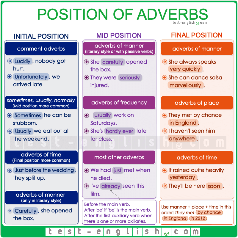 Position of adverbs and adverb phrases