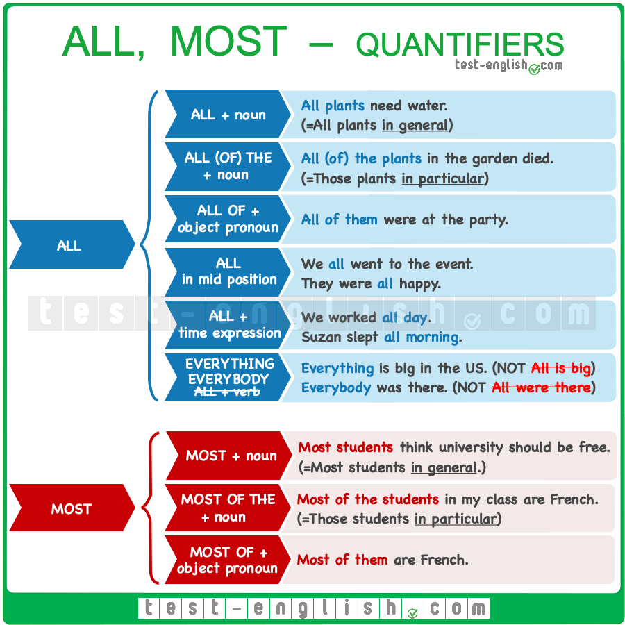 Quantifiers – all, most