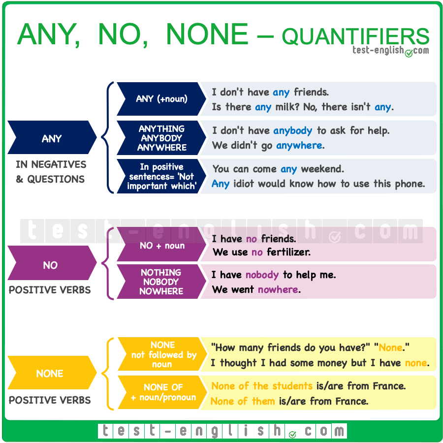 Quantifiers – no, any, none