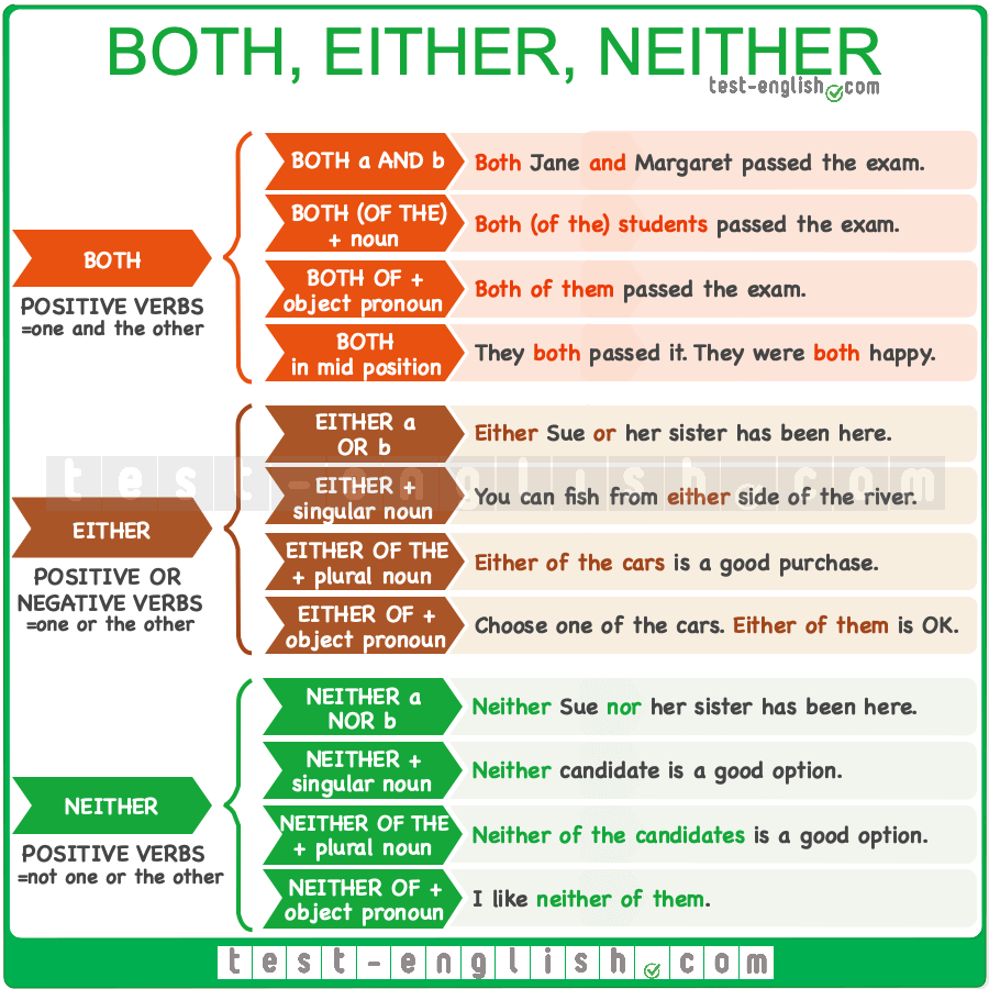 Quantifiers – both, either, neither