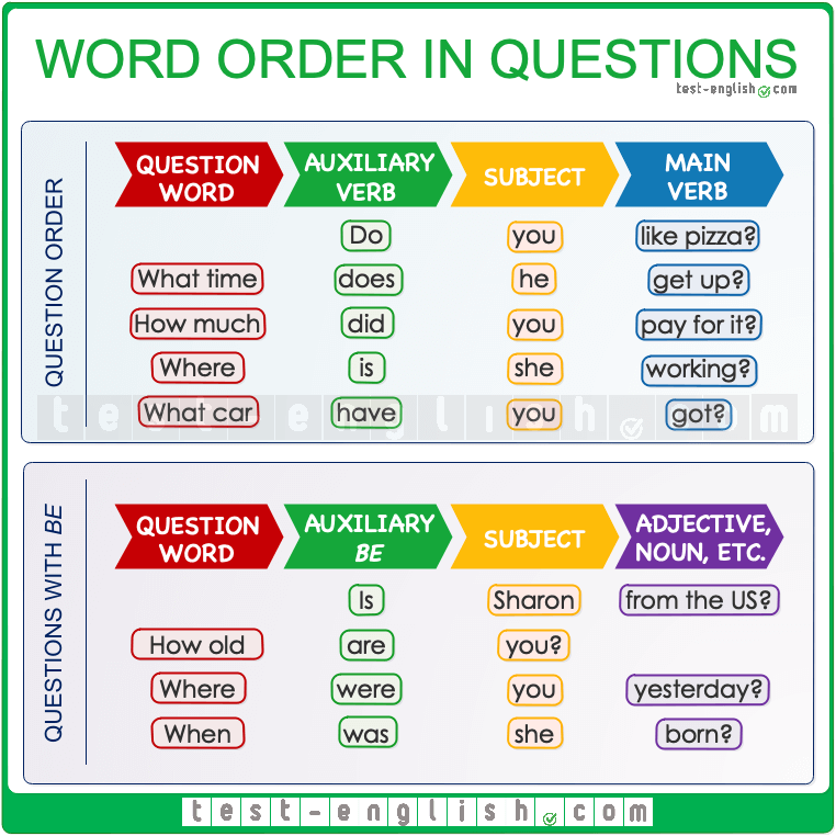Word order in questions