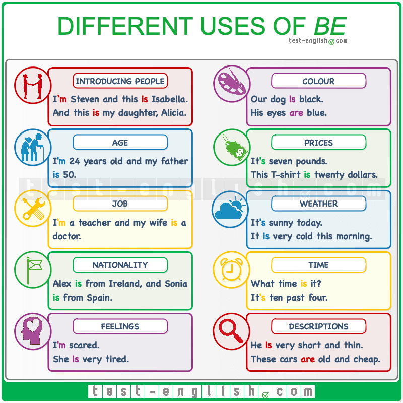 The different uses of the verb 'to be'