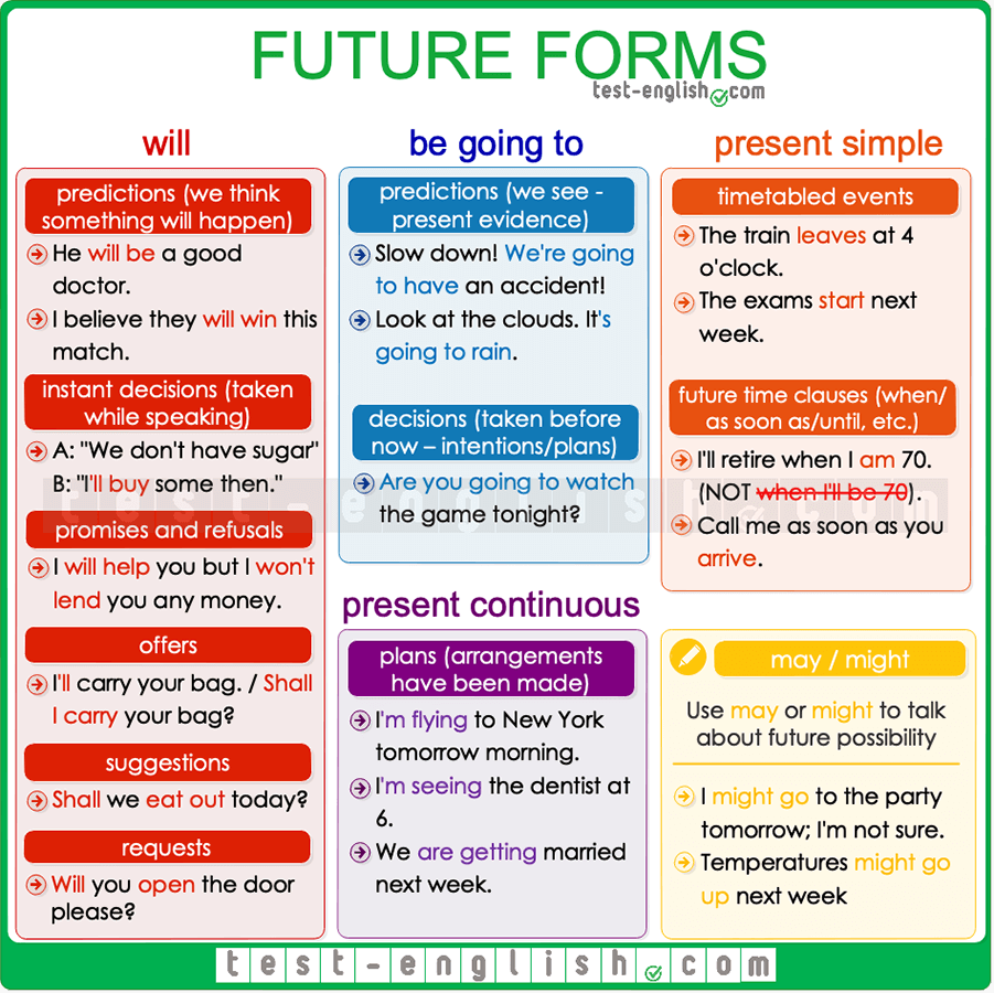 Future forms – will, be going to, present continuous