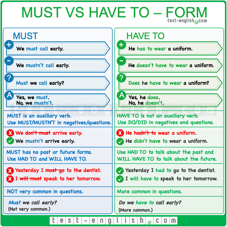 must vs have to – form