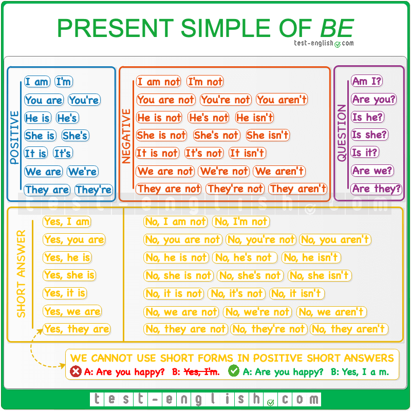 Present simple of 'be' – form