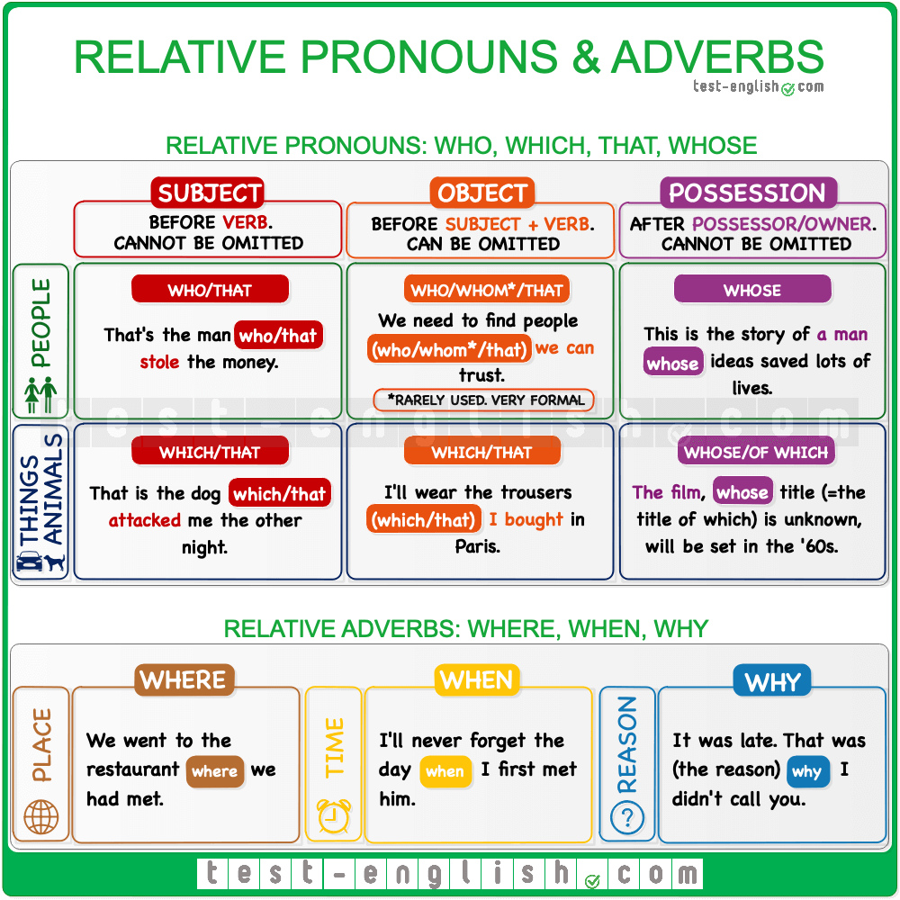 Relative clauses - Relative pronouns and relative adverbs